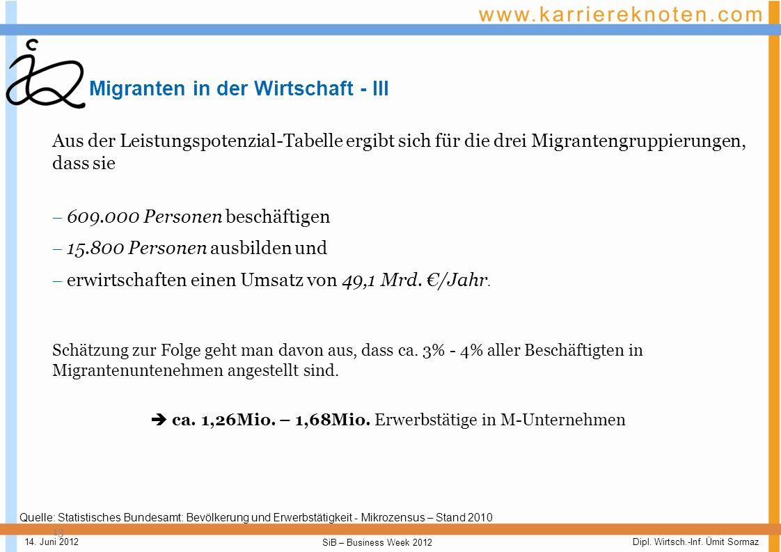 Migranten in der Wirtschaft - III
