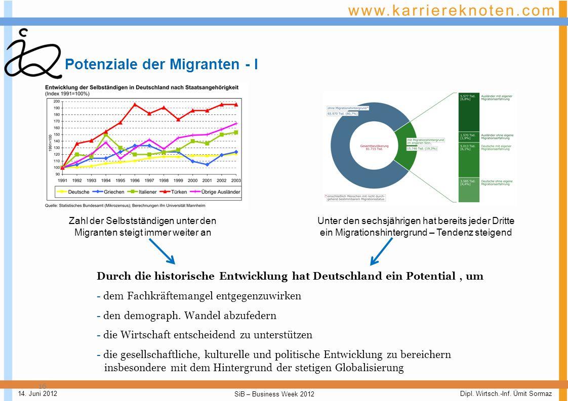 Potenziale der Migranten - I