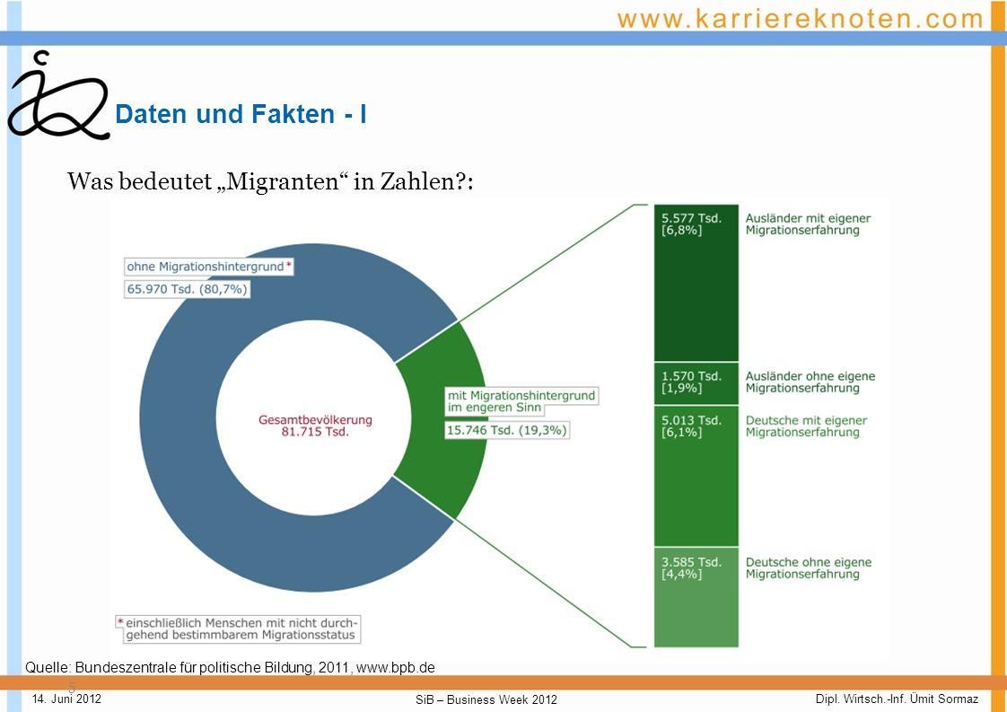 """Daten und Fakten - I Was bedeutet """"Migranten in Zahlen :"""