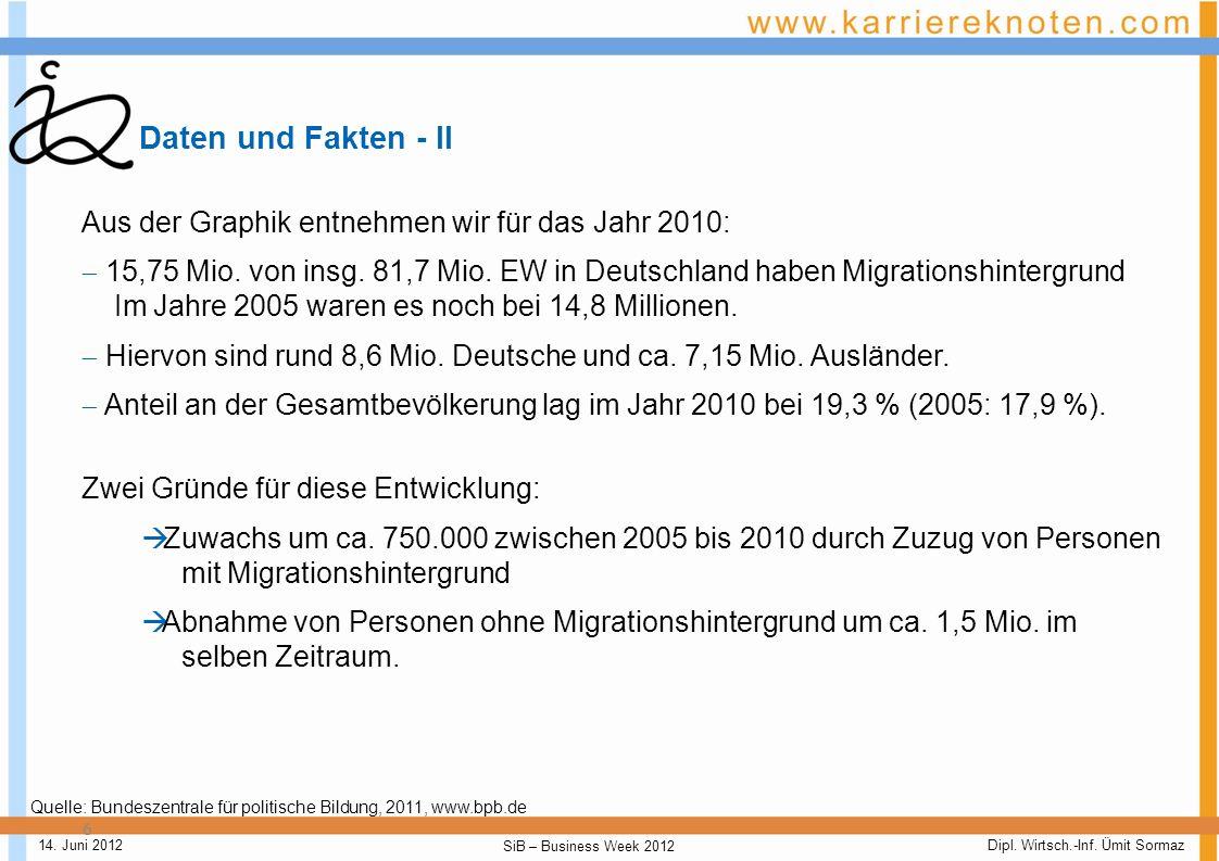 Daten und Fakten - II Aus der Graphik entnehmen wir für das Jahr 2010: