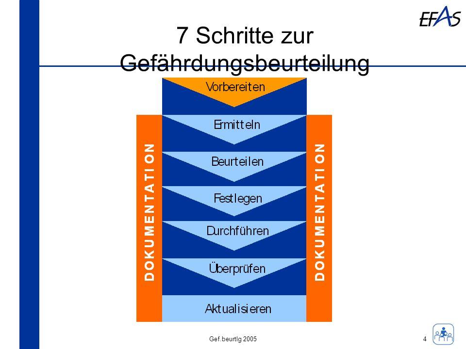 7 Schritte zur Gefährdungsbeurteilung