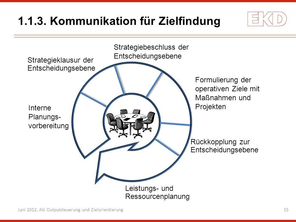 1.1.3. Kommunikation für Zielfindung
