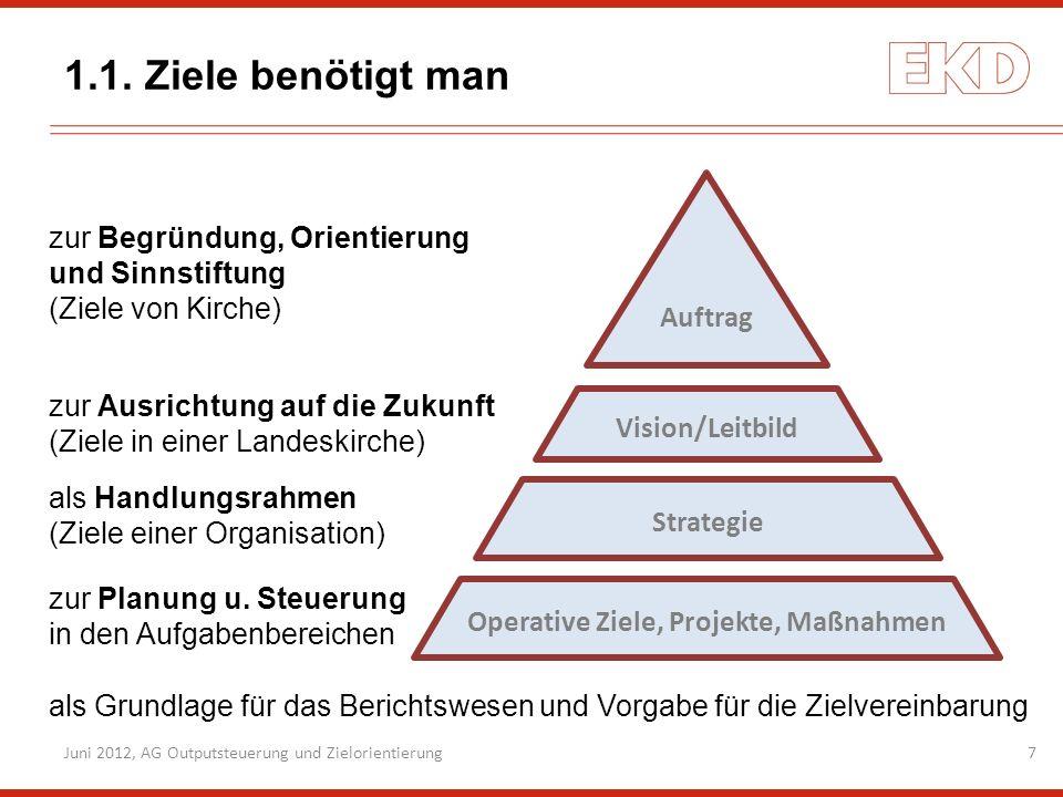 Operative Ziele, Projekte, Maßnahmen