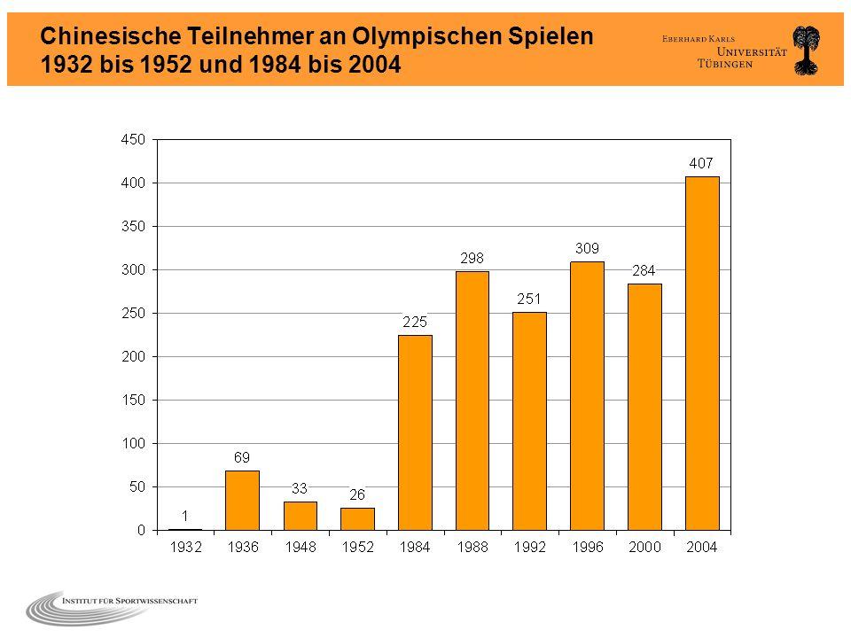 Chinesische Teilnehmer an Olympischen Spielen 1932 bis 1952 und 1984 bis 2004