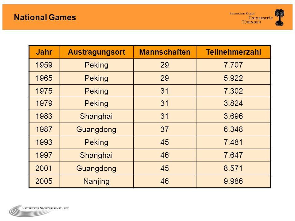 National Games Jahr Austragungsort Mannschaften Teilnehmerzahl 1959