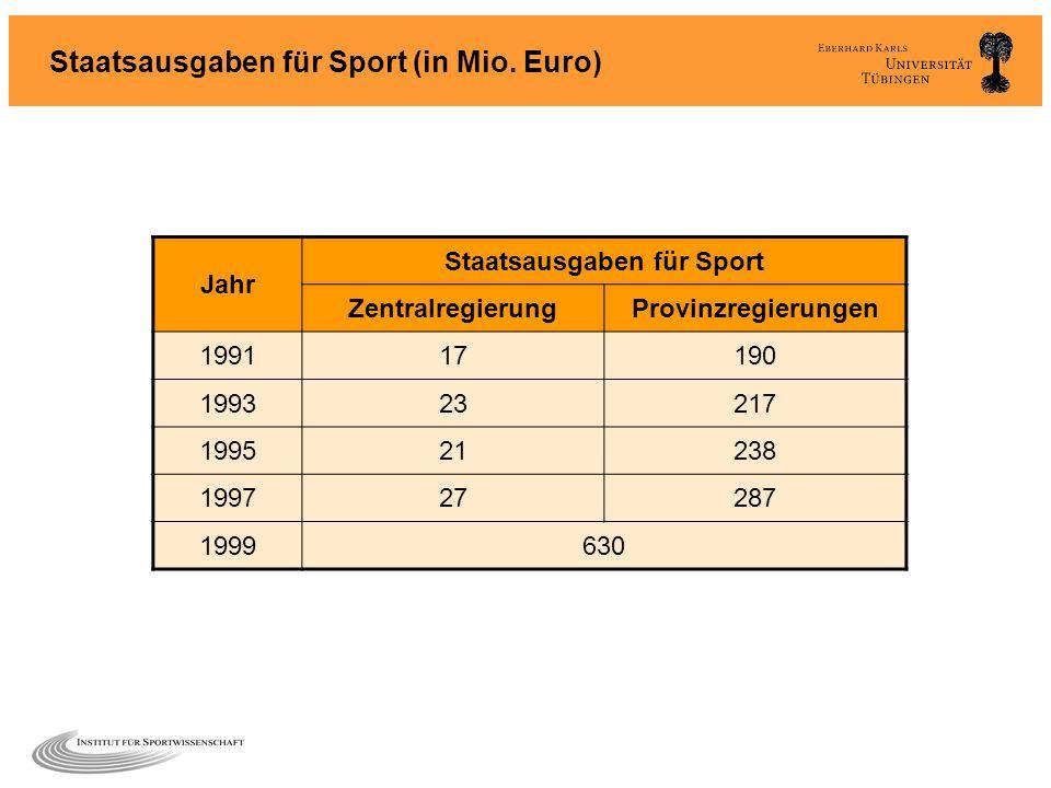 Staatsausgaben für Sport (in Mio. Euro)