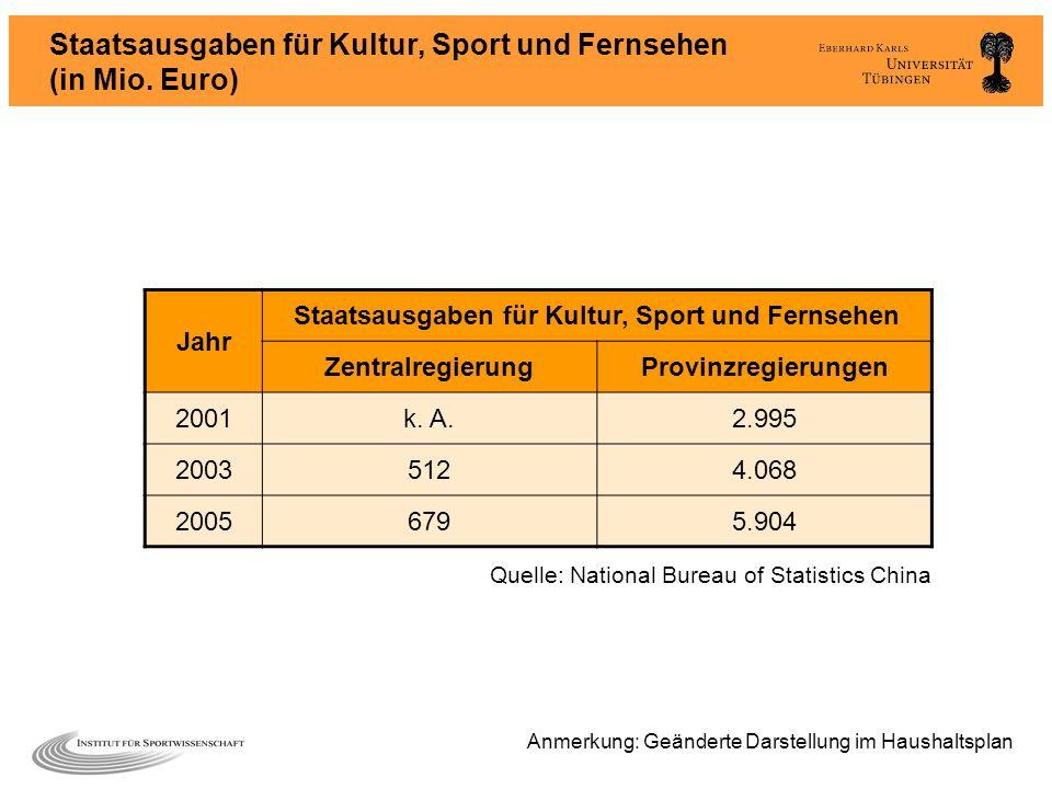 Staatsausgaben für Kultur, Sport und Fernsehen (in Mio. Euro)