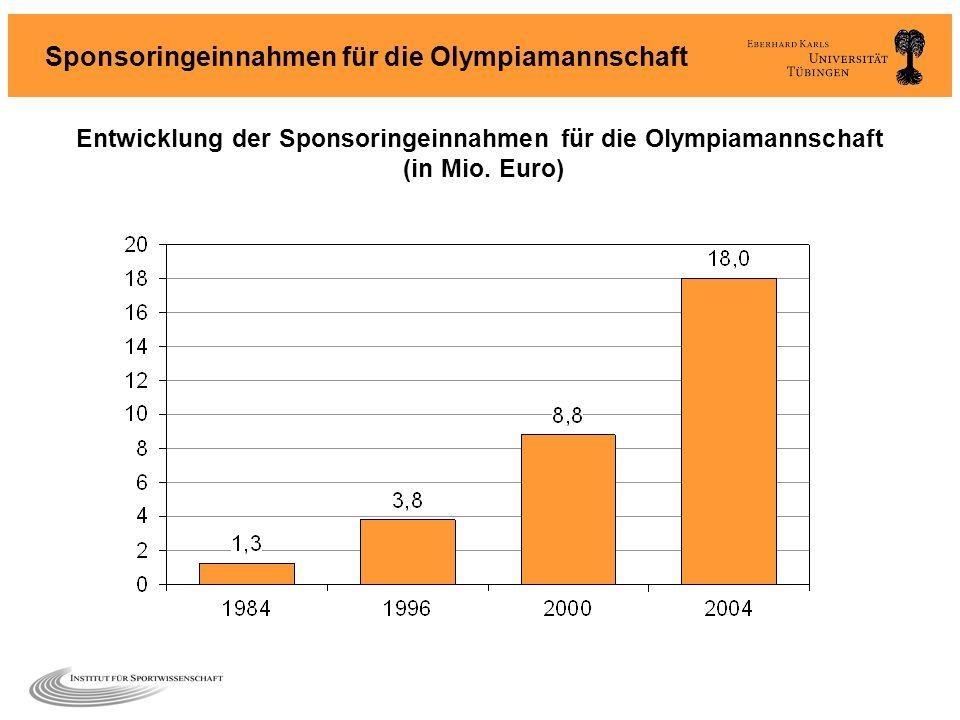 Sponsoringeinnahmen für die Olympiamannschaft