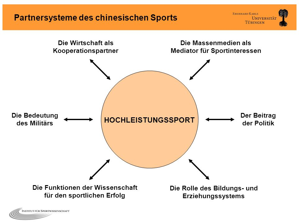 Partnersysteme des chinesischen Sports