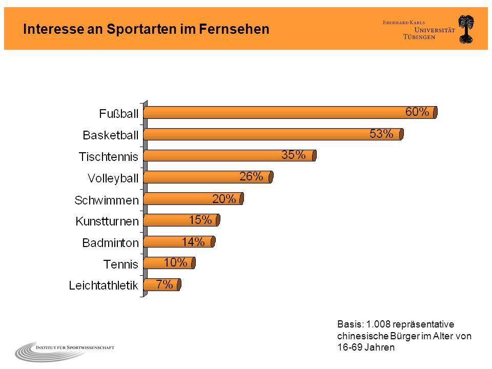 Interesse an Sportarten im Fernsehen