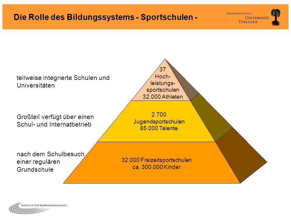 Die Rolle des Bildungssystems - Sportschulen -