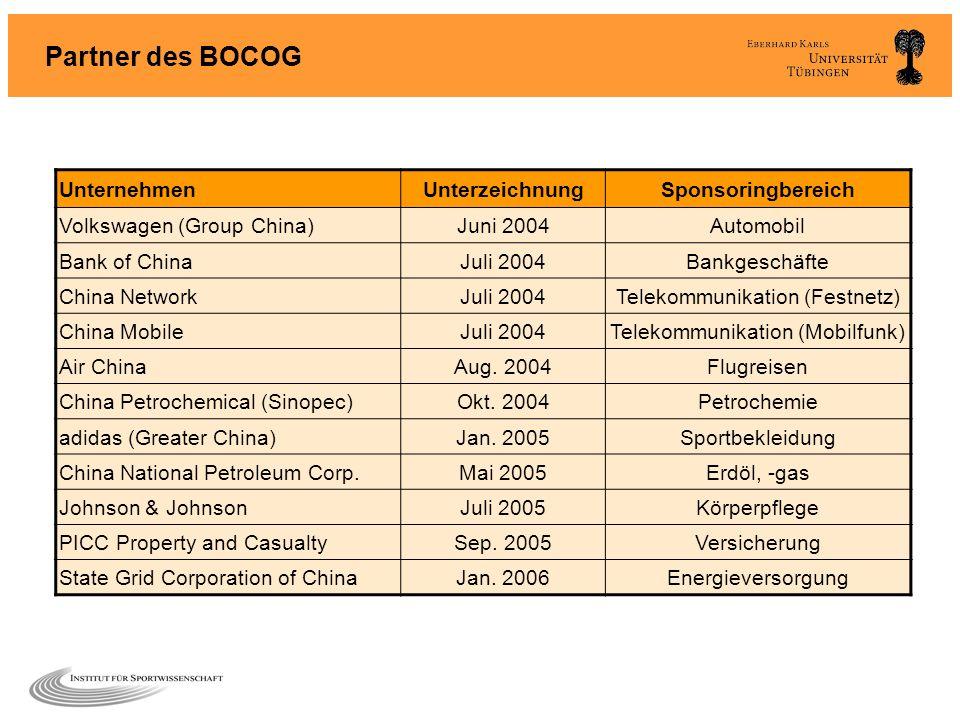 Partner des BOCOG Unternehmen Unterzeichnung Sponsoringbereich