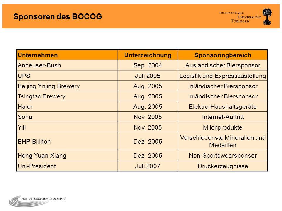Sponsoren des BOCOG Unternehmen Unterzeichnung Sponsoringbereich