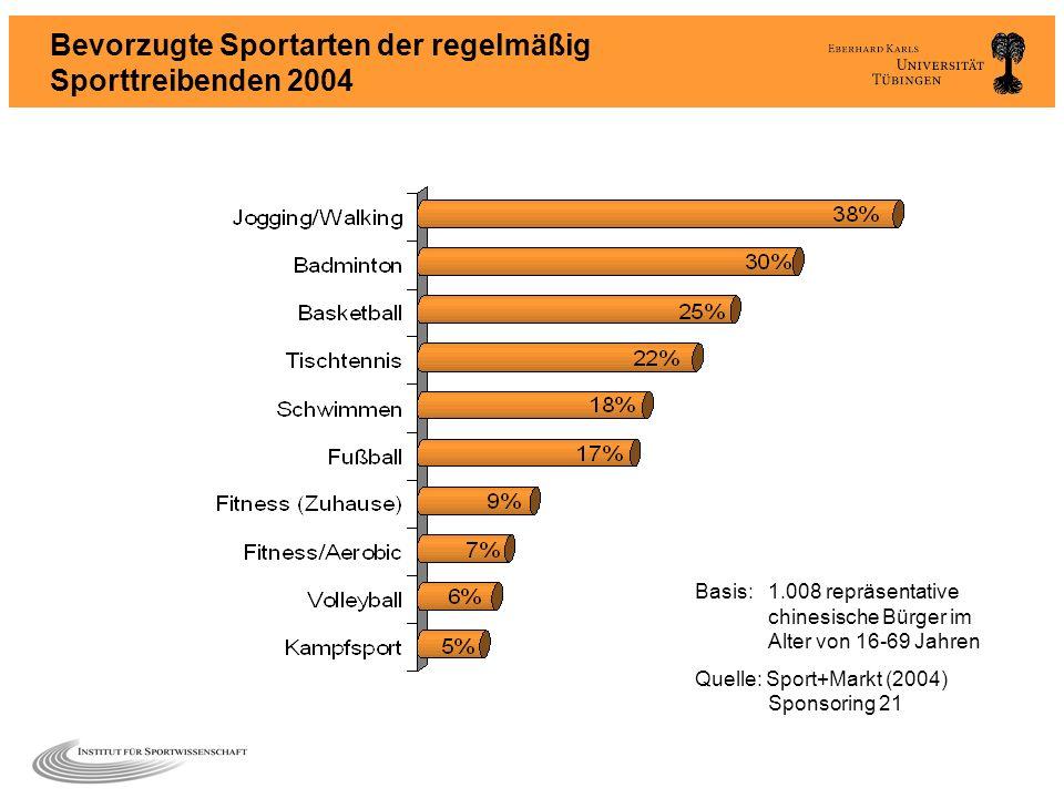 Bevorzugte Sportarten der regelmäßig Sporttreibenden 2004