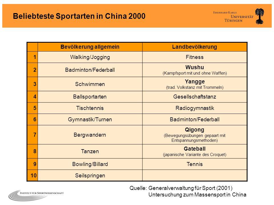 Beliebteste Sportarten in China 2000
