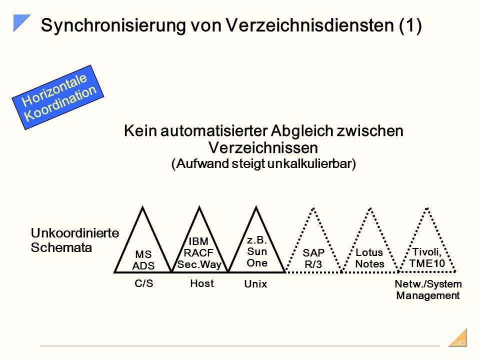 Synchronisierung von Verzeichnisdiensten (1)