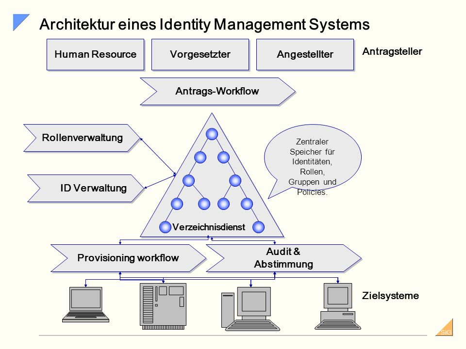 Architektur eines Identity Management Systems