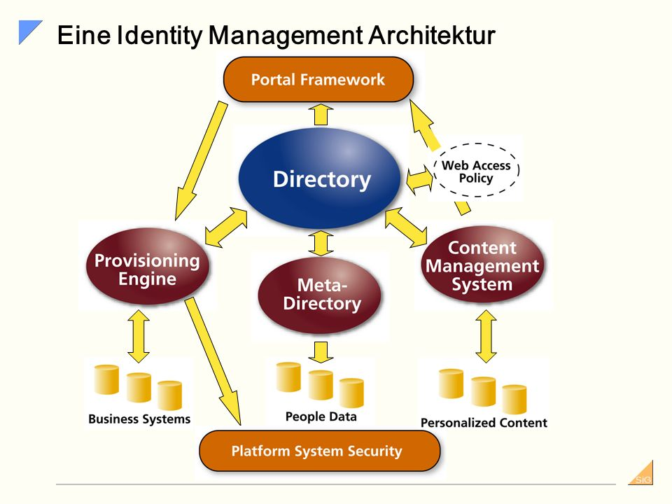 Eine Identity Management Architektur