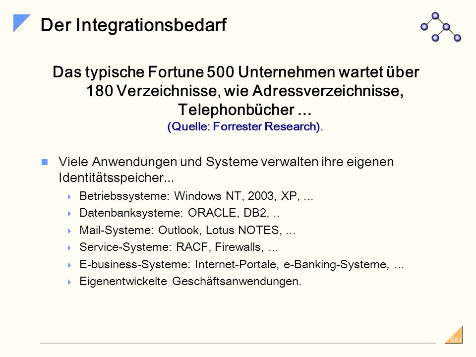 Der Integrationsbedarf