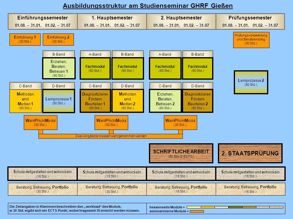 Ausbildungsstruktur am Studienseminar GHRF Gießen