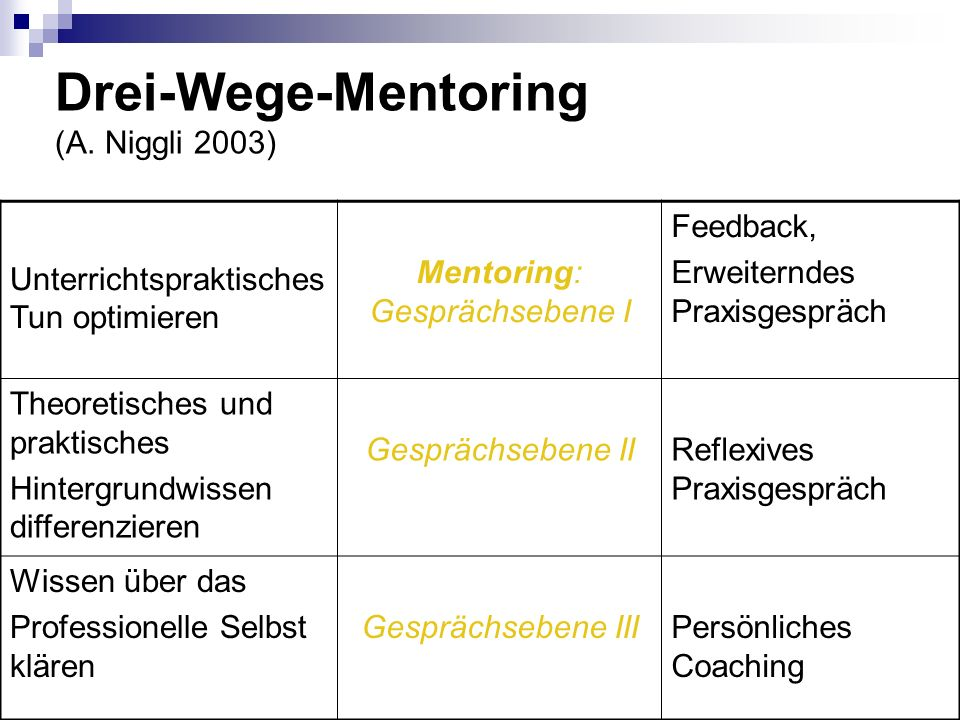 Drei-Wege-Mentoring (A. Niggli 2003)