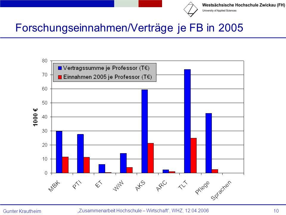 Forschungseinnahmen/Verträge je FB in 2005