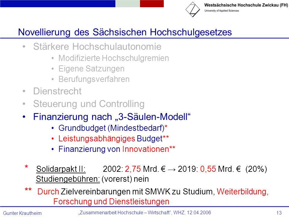 Novellierung des Sächsischen Hochschulgesetzes