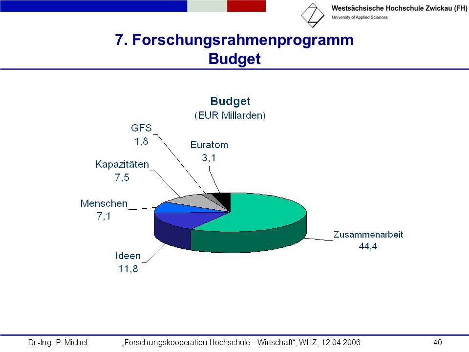 7. Forschungsrahmenprogramm Budget