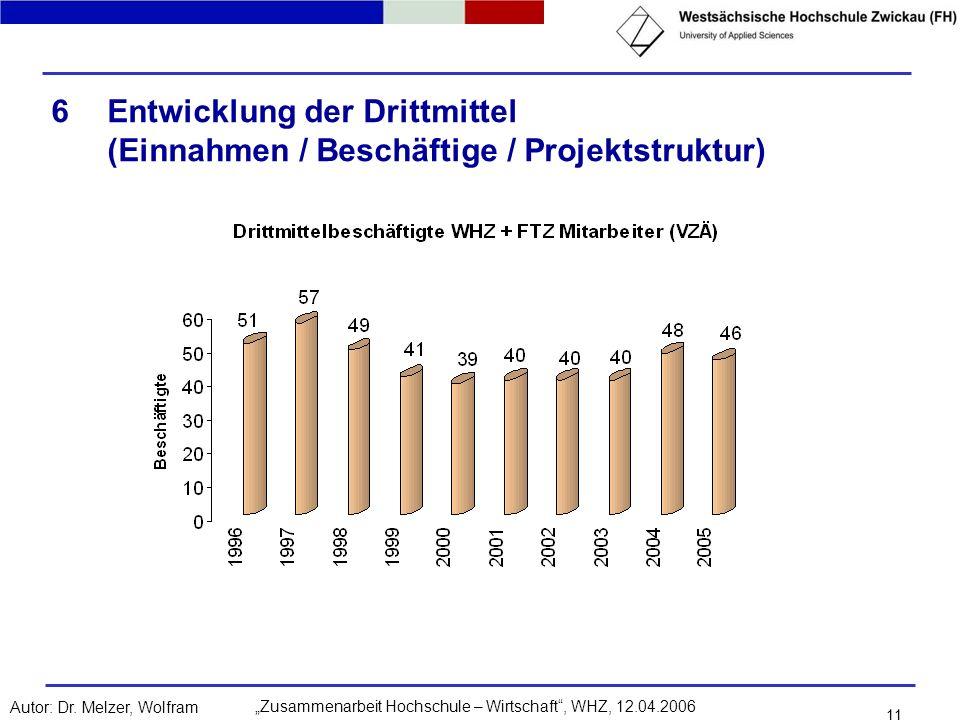 Entwicklung der Drittmittel (Einnahmen / Beschäftige / Projektstruktur)