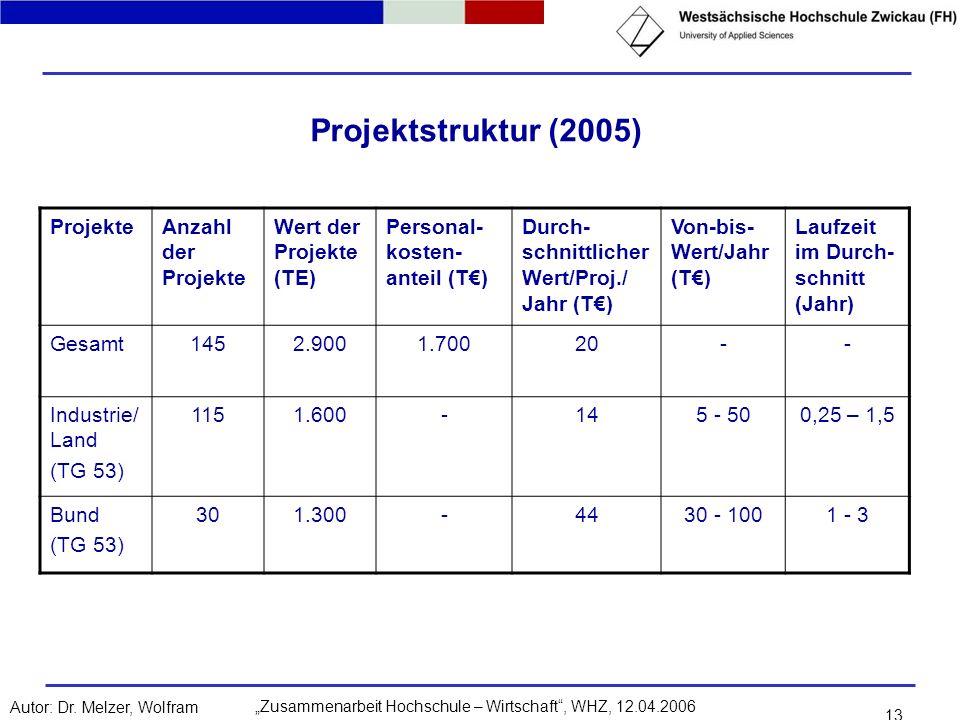 Projektstruktur (2005) Projekte Anzahl der Projekte
