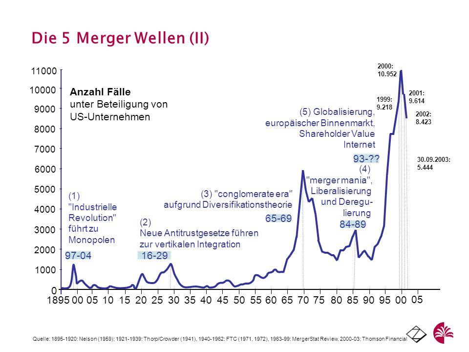 Die 5 Merger Wellen (II) 1895. 00. 05. 10. 15. 20. 25. 30. 35. 40. 45. 50. 55. 60. 65.