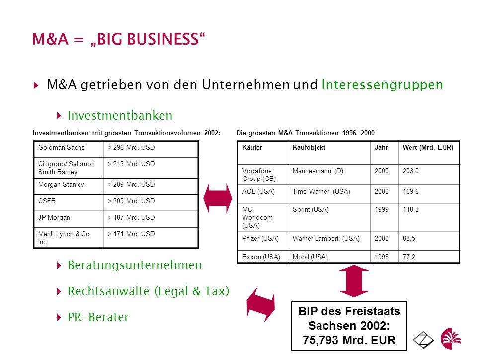 BIP des Freistaats Sachsen 2002: 75,793 Mrd. EUR