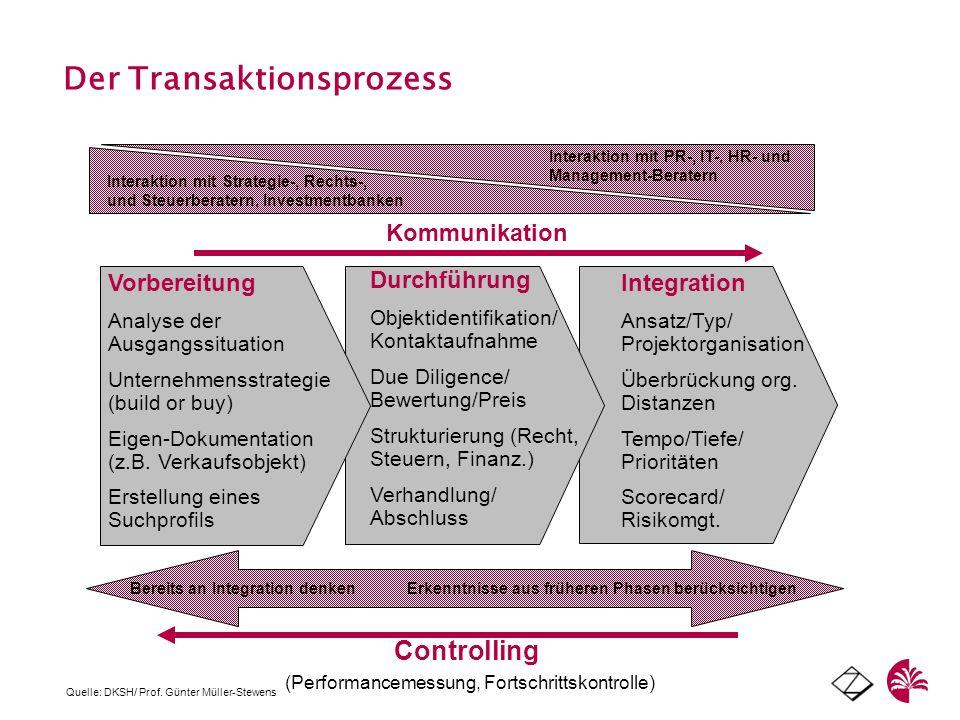 Der Transaktionsprozess