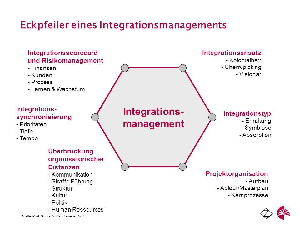 Integrations- management