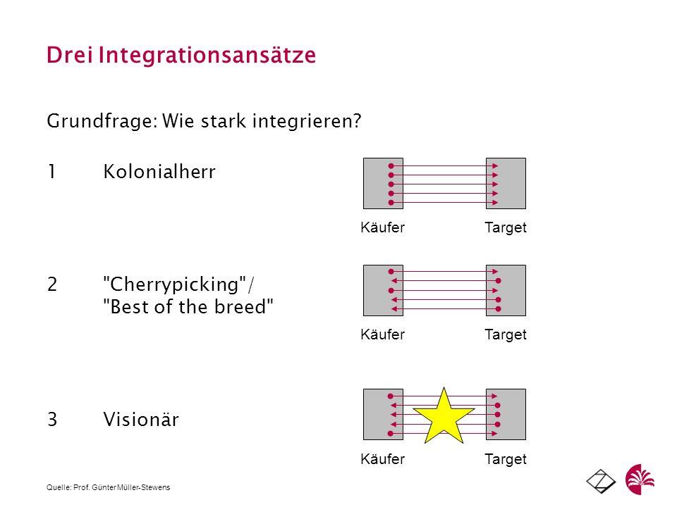 Drei Integrationsansätze