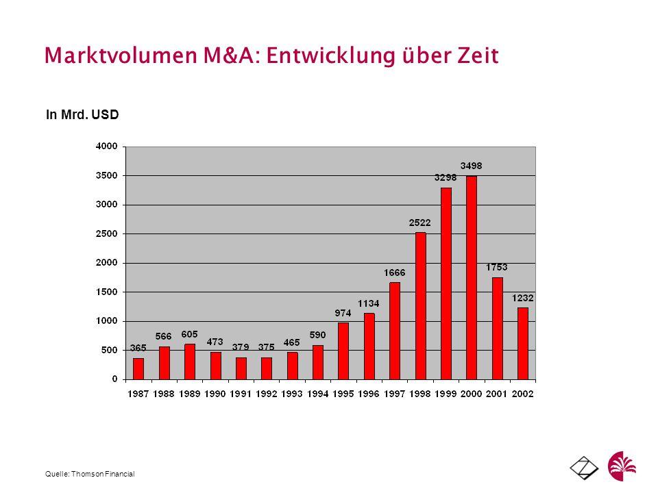 Marktvolumen M&A: Entwicklung über Zeit