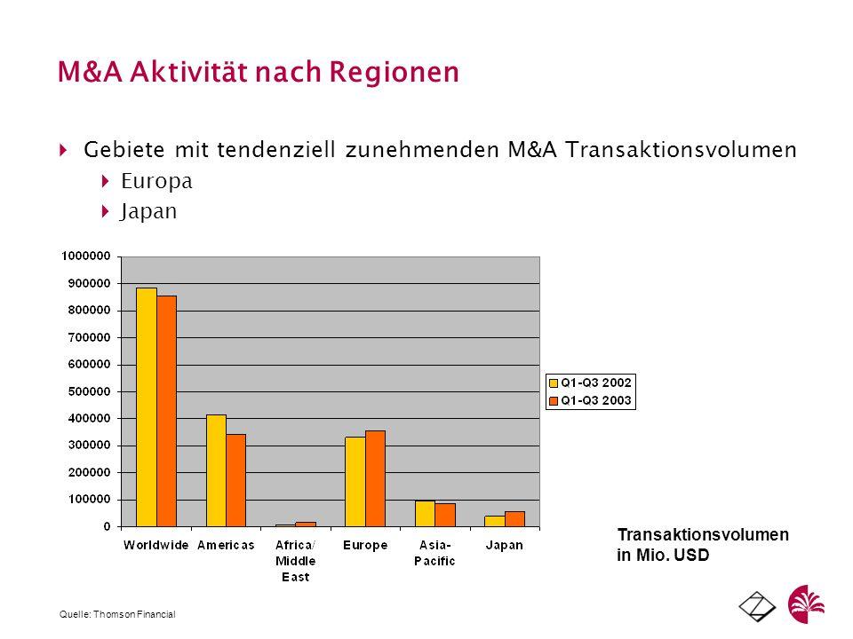 M&A Aktivität nach Regionen