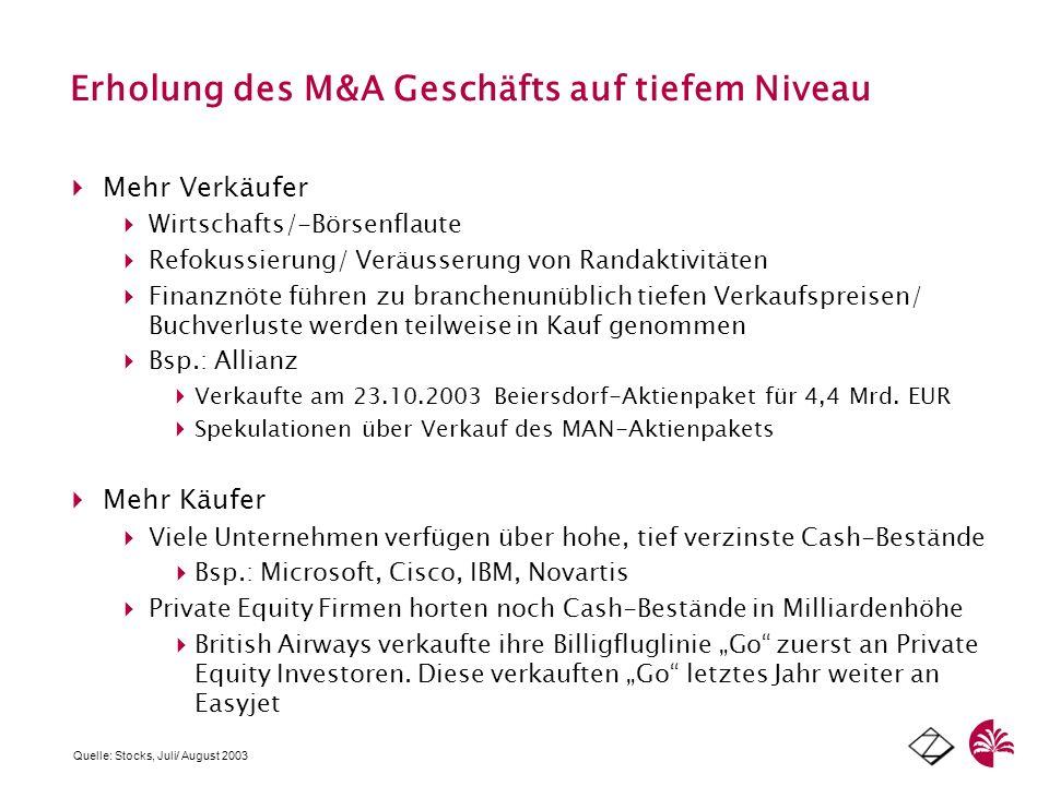 Erholung des M&A Geschäfts auf tiefem Niveau