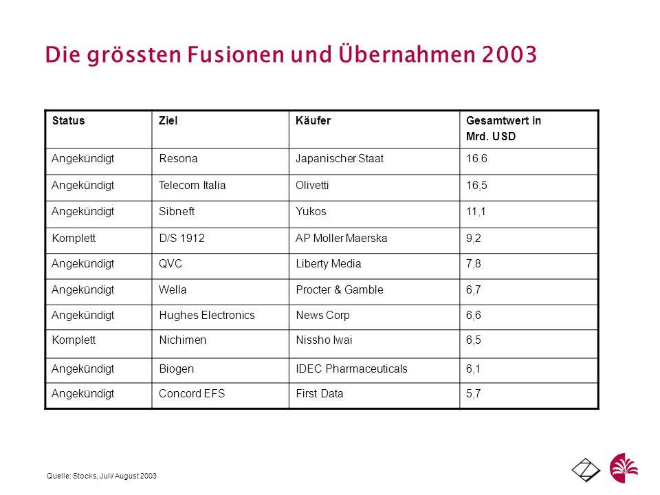 Die grössten Fusionen und Übernahmen 2003