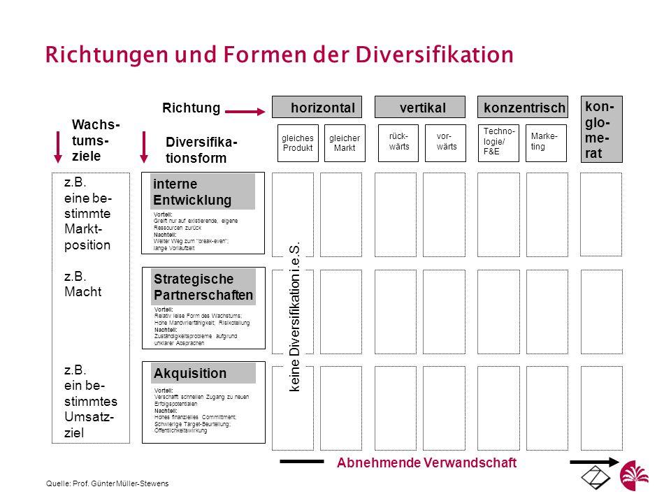 Richtungen und Formen der Diversifikation