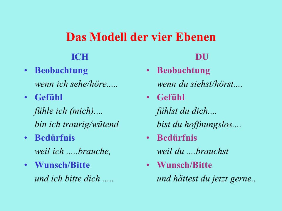 Das Modell der vier Ebenen