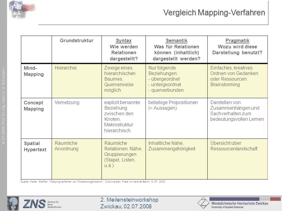 Vergleich Mapping-Verfahren