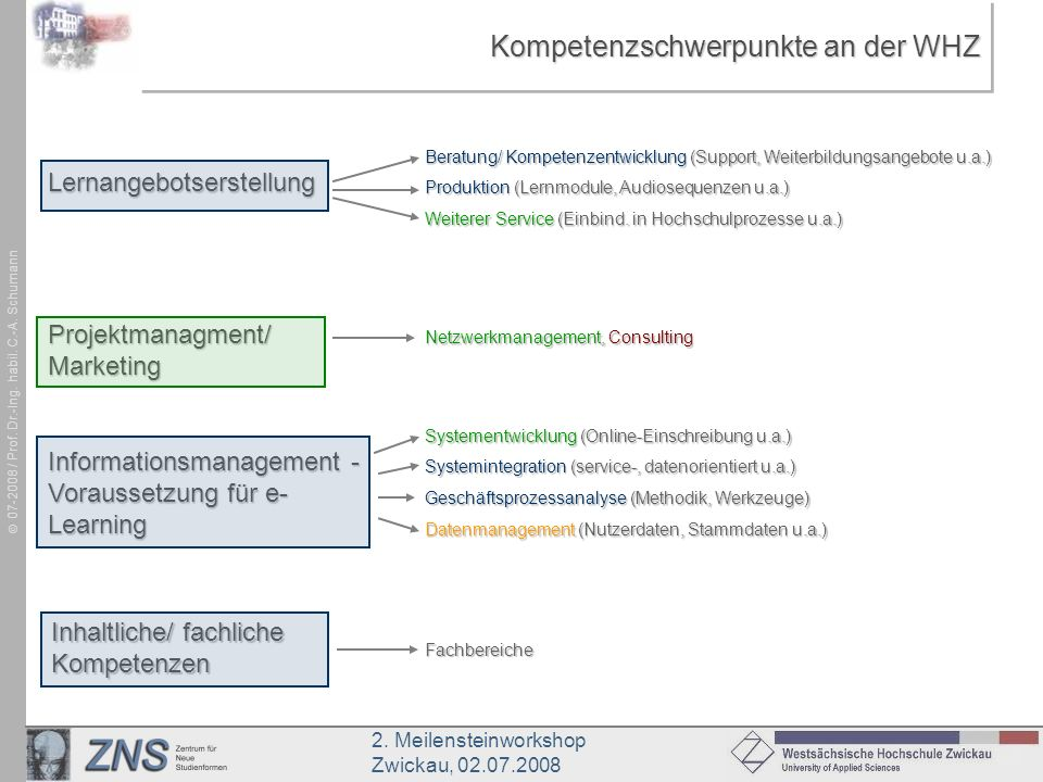 Kompetenzschwerpunkte an der WHZ