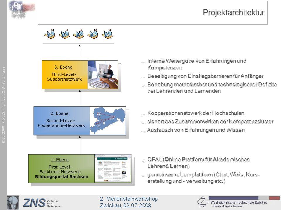 Projektarchitektur ... Interne Weitergabe von Erfahrungen und