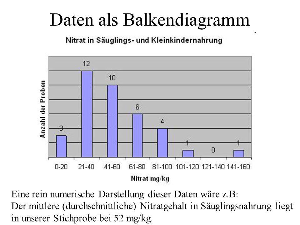 Daten als Balkendiagramm