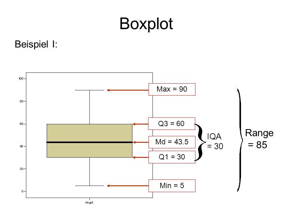 Boxplot Beispiel I: Range = 85 IQA = 30 Max = 90 Q3 = 60 Md = 43.5