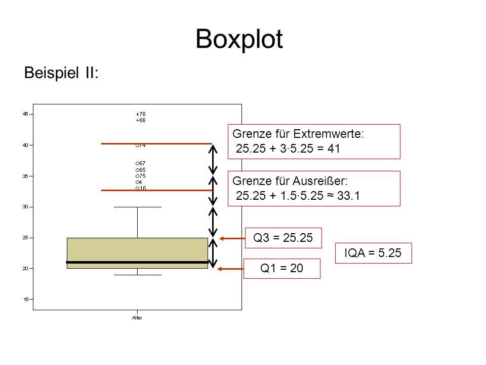 Boxplot Beispiel II: Grenze für Extremwerte: 25.25 + 3·5.25 = 41