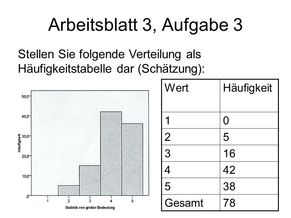 Arbeitsblatt 3, Aufgabe 3Stellen Sie folgende Verteilung als Häufigkeitstabelle dar (Schätzung): Wert.