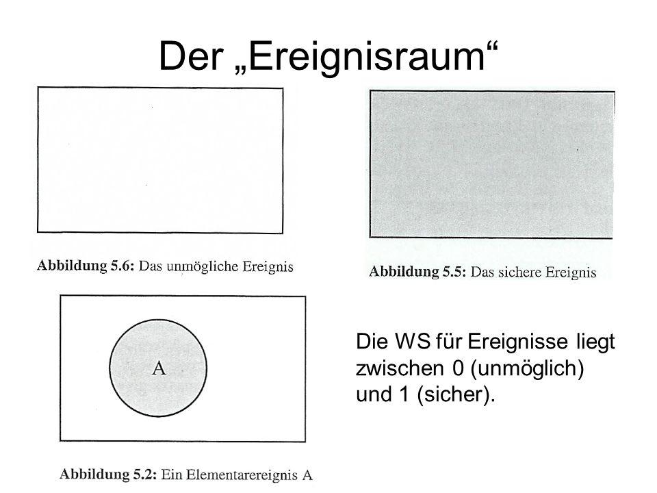 """Der """"Ereignisraum Die WS für Ereignisse liegt zwischen 0 (unmöglich) und 1 (sicher)."""