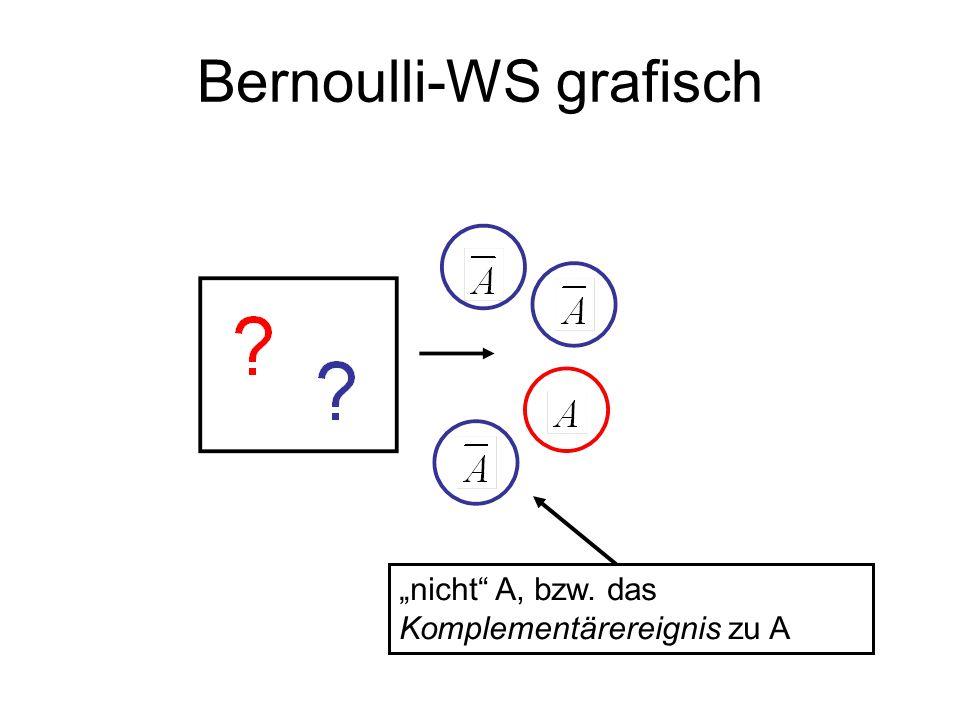 Bernoulli-WS grafisch